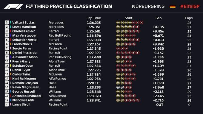 Entrenamientos Libres 3 Gran Premio de Eifel de Fórmula 1 en Nürburgring / Resultados