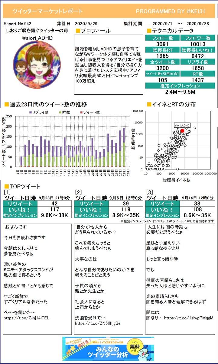 @siori_ADHD しおり💖ご縁を繋ぐツイッターのさんのマーケットレポートを作成したよ!RTはいくつもらえたかな?RTたくさんもらえると楽しいよ!プレミアム版もあるよ≫