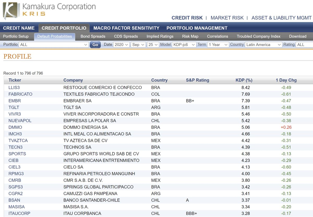 Among the riskiest public firms in the Latin America, there were 1 increase and 19 decreases in KRIS 1-year default probabilities today, via https://t.co/ch2m2jWGVP #credit #creditrisk #creditratings #bonds #corporatebonds #risk #Brazil #Peru #Chile #Colombia #Argentina #Mexico https://t.co/riyQFWCXiv