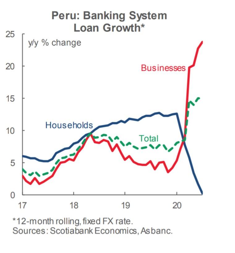 #Perú ve un mayor dinamismo en los #prestamosbamcarios para negocios, línea roja, gracias a la apertura gradual, mientras el ingreso de los hogares decae, línea azul. https://t.co/bZ0FcmRPbS