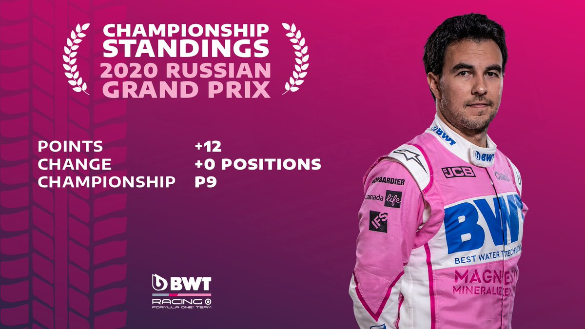 📊CHAMPIONSHIP UPDATE:  He had a tricky start on the dirty side of the grid, but a commanding drive and perfectly executed strategy means @SChecoPerez nets a crucial 12 championship points in Russia  #F1 https://t.co/uh98iqNto2