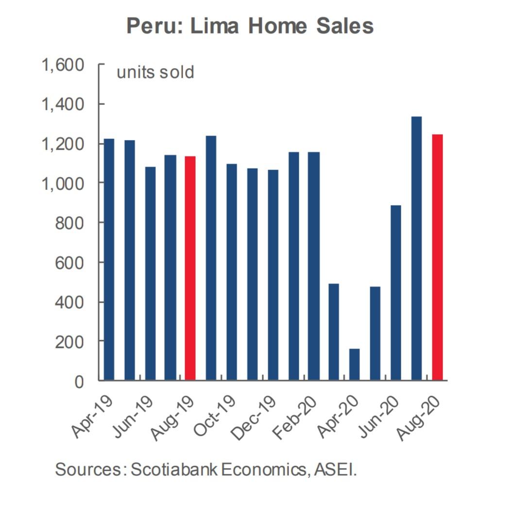 En #Perú, #ventasdecasas. Se ve una recuperación importante en Julio y Agosto cuyos número sin mayores a los del año anterior.  Fuente: Scotiabank Economics. https://t.co/4Mr6hrUcaA