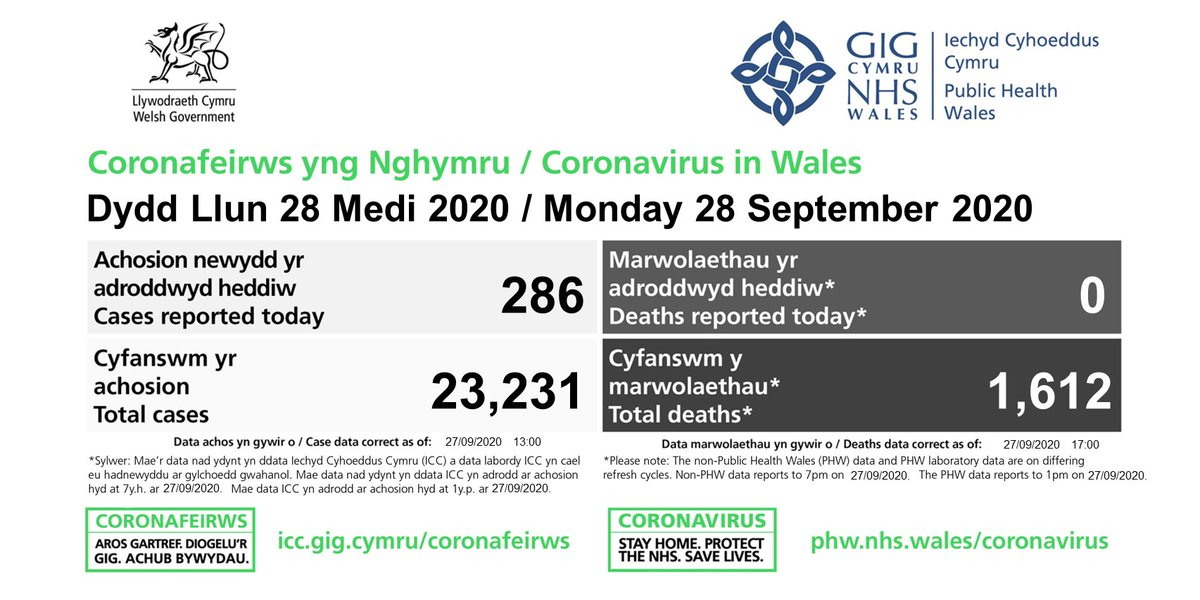The number of latest Coronavirus outbreak in Wales have been confirmed and updated.  Data dashboard: https://t.co/zpWRYSUbfh https://t.co/HSclxpZjBh  Find out how we respond to the spread of the virus in our daily statement here: https://t.co/u6SKHz0zsG https://t.co/3CrhcqL6BO