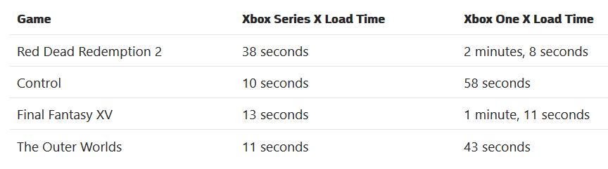 mejoran los tiempos de carga en Xbox Series X