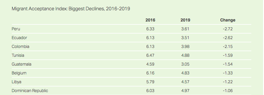 Concerning yet unsurprising to see a growing decline of acceptance of #migrants in the world between 2016-2019.  Peru, Ecuador & Colombia lead the list with the biggest declines. They concentrate the largest number of Venezuelans out of #Vzla since 2015. https://t.co/e2uqcqSn0F https://t.co/iih5iexEhh