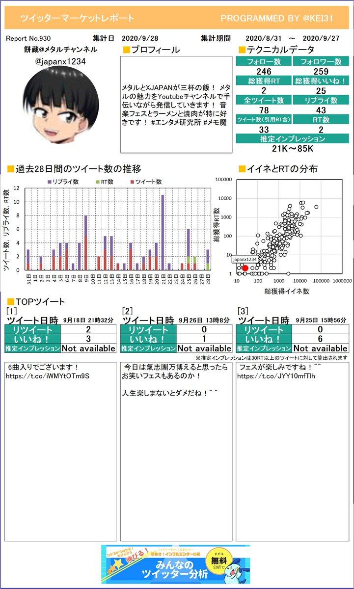 @japanx1234 こうやって1枚のレポートになるとどんなツイートが良いのかわかりやすいよね。餅蔵メタルチャンネルさんのレポートお待たせしました!プレミアム版もあるよ≫