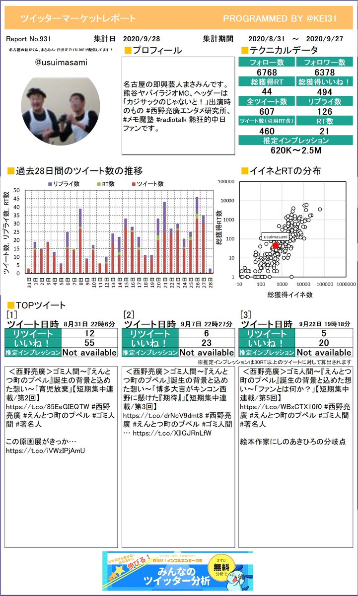 @usuimasami 名古屋の枝豆くん、まさみん・臼さんのマーケットレポートを作成したよ!RTはいくつもらえたかな?RTたくさんもらえると楽しいよ!プレミアム版もあるよ≫