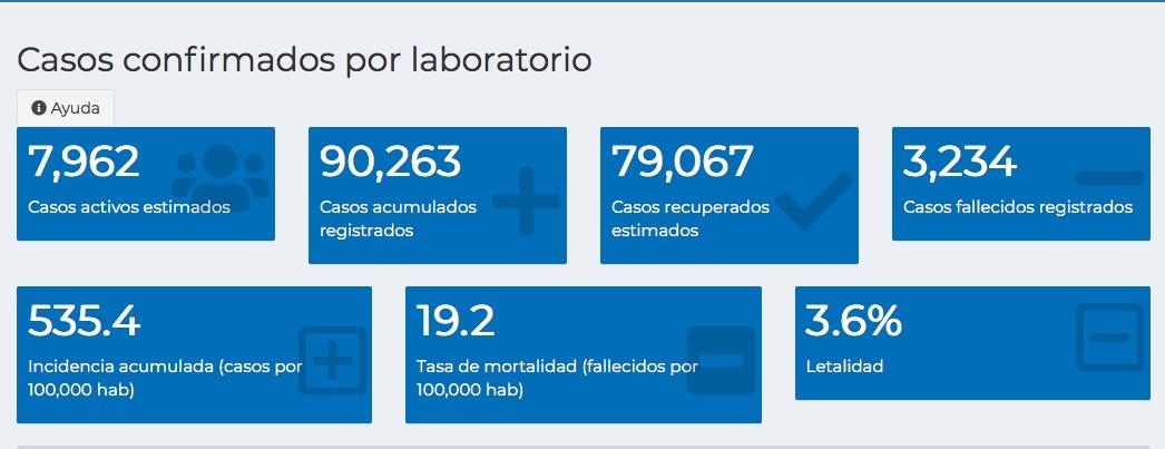 test Twitter Media - #AHORA Actualización de casos de COVID-19: 171 nuevos contagios, tras 889 pruebas realizadas y 5 fallecidos.Total de casos: 90 mil 263, de los cuales 7 mil 962 son activos y 79 mil 067 recuperados. https://t.co/Ii3dwIoilP