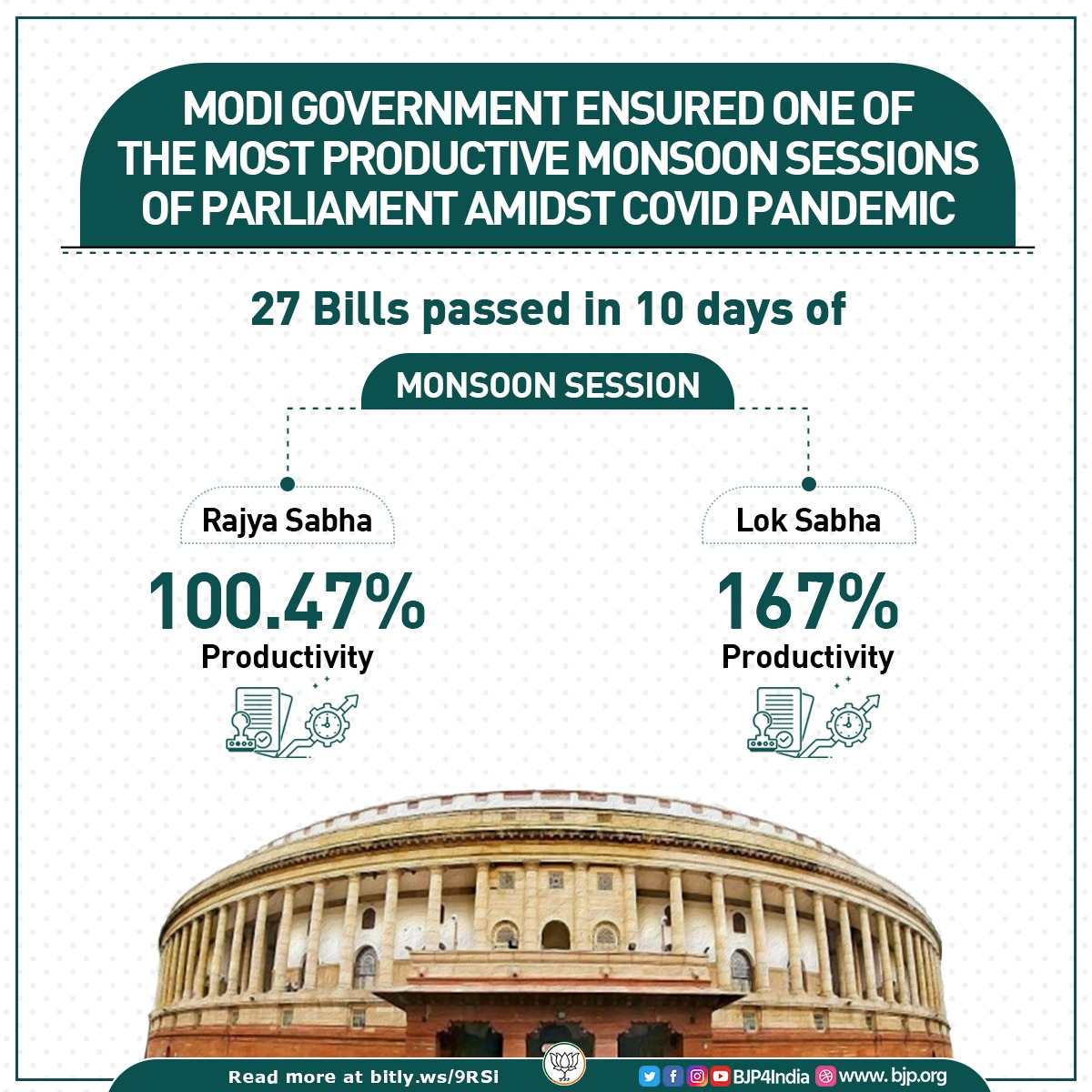 Modi government ensured one of the most productive monsoon sessions of Parliament amidst COVID Pandemic.  27 bills were passed in 10 days of the session without any day off or holiday.  Lok Sabha and Rajya Sabha recorded productivity of 167% and 100.47% respectively. https://t.co/4BGsoOMokQ