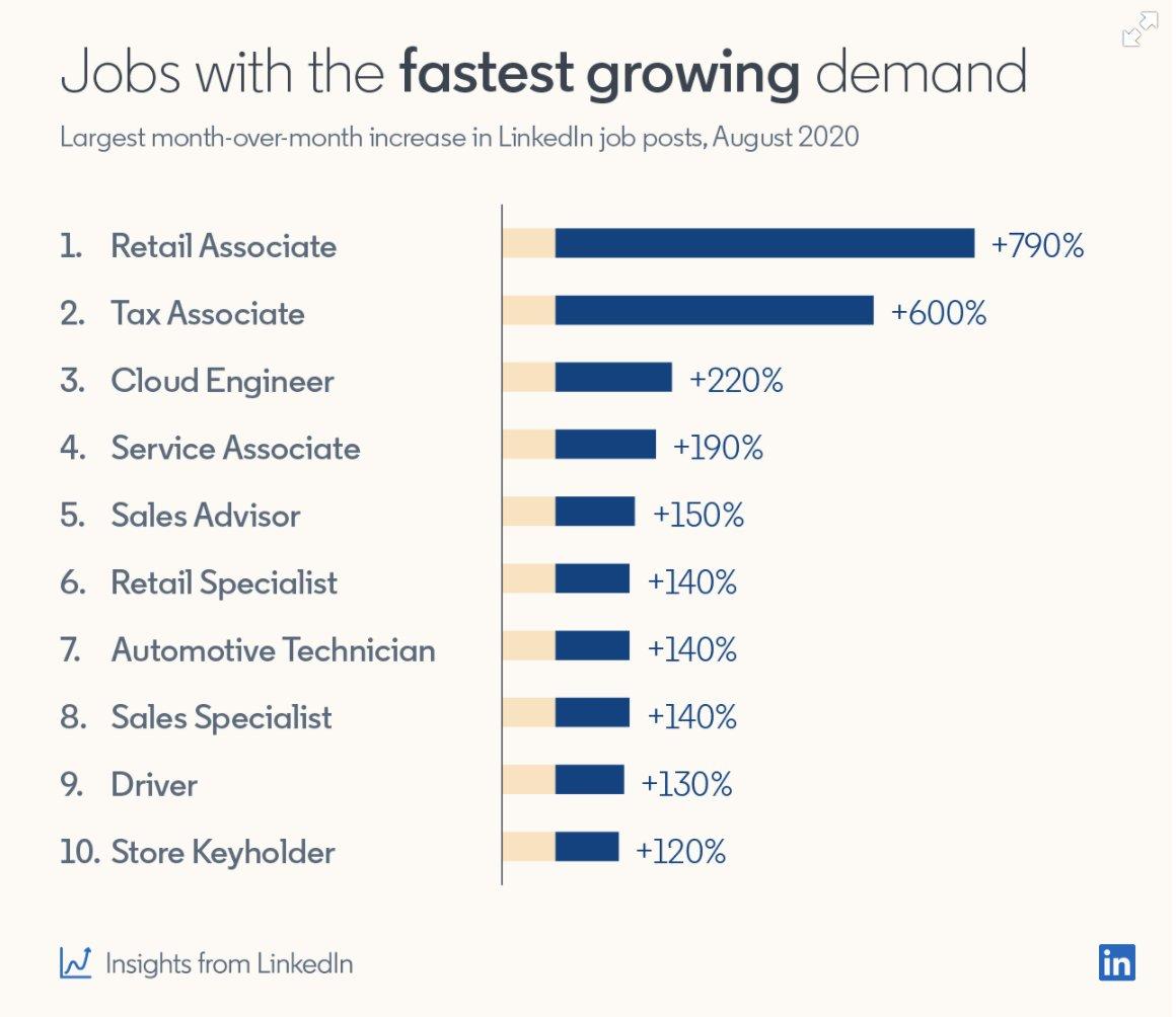 The Most In-Demand Jobs Right Now https://t.co/EovMtbmSnW via @HireOnLinkedIn  #Recruiting #HR https://t.co/6lkEPQk5gR