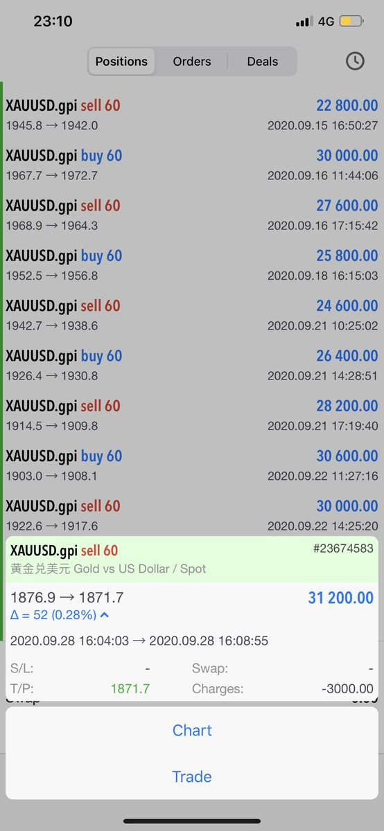 XAUUSD profit plan, profit point set at 1871.7 has successfully profited.#xauusd #xauusdgold #xau #profit #pro #profiteroles #profits #forexprofit #forex #forexprofits #trading #youpromisedtomarryme #KareenaKapoorKhan #money #love #invest #Investment #luck  #secret #success #eye https://t.co/69J0yq378W