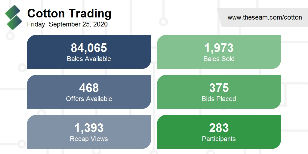 On Friday, September 25, 2020, approximately 986,500 pounds of #cotton were traded on The Seam's U.S. marketplace. We're gearing up for a busy last few days of the month...so stay tuned! #themoreyougrow #agtech #agribusiness #TheSeam20 https://t.co/SHJrwnR0Ht