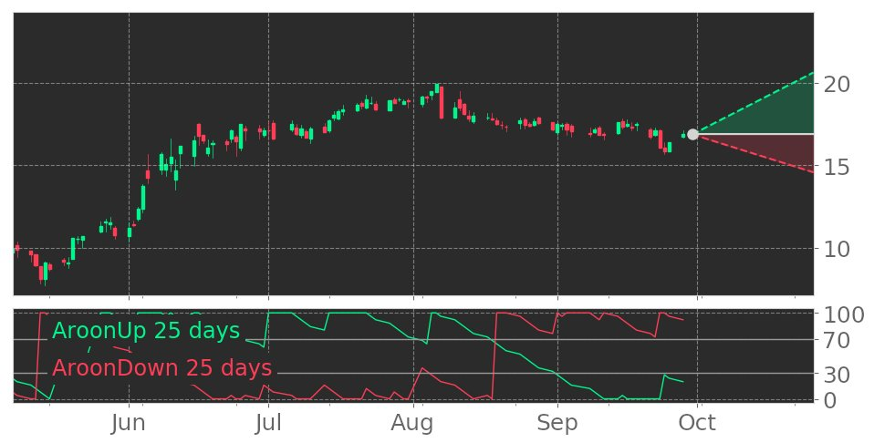 $PMT's Aroon indicator drops into Downtrend on September 25, 2020. View odds for this and other indicators: https://t.co/fA8pOQFtCi #PennymacMortgageInvestmentTrust #stockmarket #stock #technicalanalysis #money #trading #investing #daytrading #news #today https://t.co/cJ5sez5Pdt