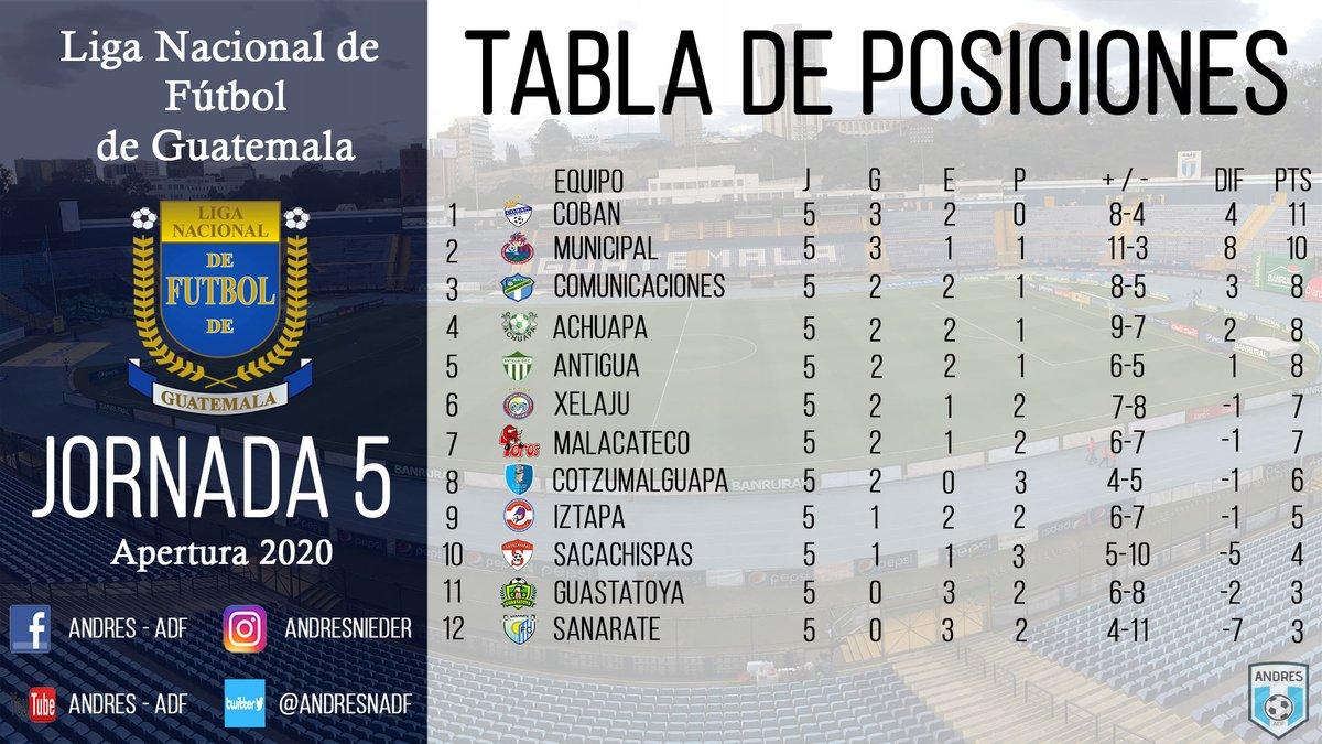 🇬🇹️🏆¡Les comparto la tabla de posiciones, goleadores, porteros menos vencidos y la programación para la Jornada 6!🏆🇬🇹️ #Jornada5 #Apertura2020 #VamosGuate https://t.co/0UOWRImTiu