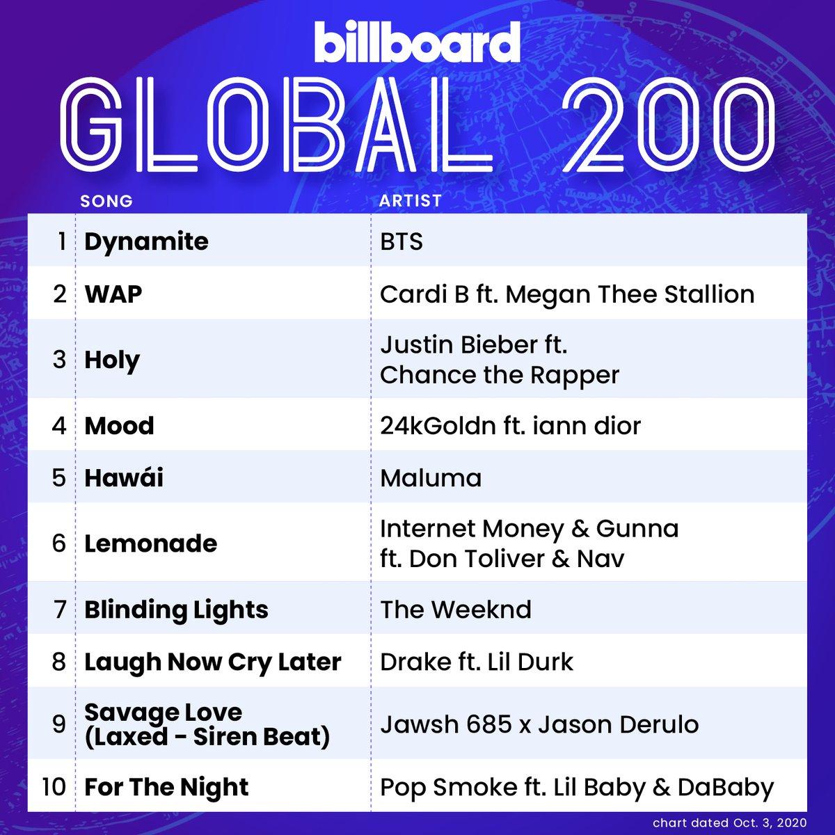 The #BillboardGlobal200 top 10 (chart dated Oct. 3, 2020) https://t.co/BibCMNUGZj