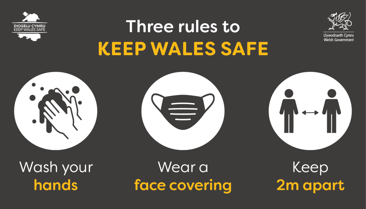 Have I washed my hands? Do I have my mask? Am I keeping my 2 metres distance? Is this journey essential? Am I following local rules?  ☝️ These are the simple questions we must all ask ourselves every day to #KeepWalesSafe. https://t.co/8yDp2XB1Cd