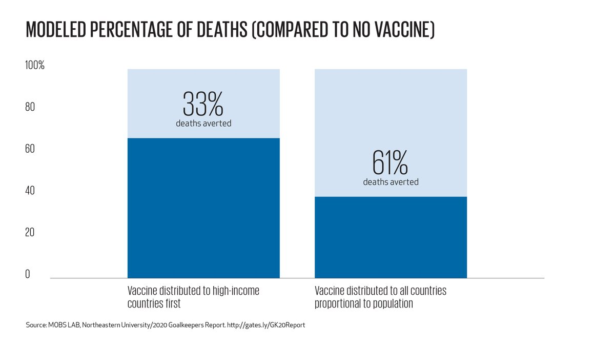 Developing and manufacturing vaccines won't end the pandemic quickly unless we also deliver them equitably. Here is why it's critical that vaccines are distributed in proportion to the global population: b-gat.es/3468JHV