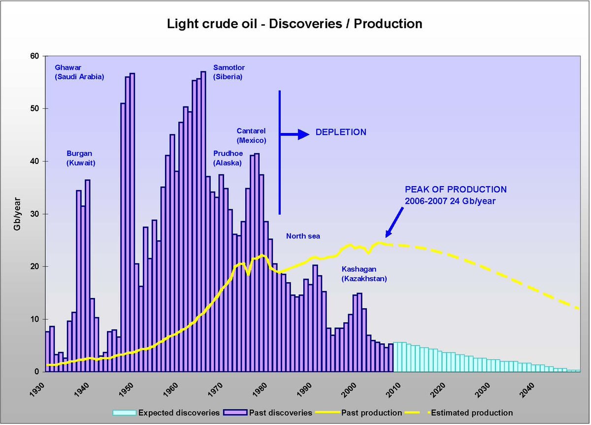 test Twitter Media - @sushihate99 @kmlyounes @BrankoMilan @jasonhickel Whenever orthodox economists promise people endless growth they should explain how are they going to power all this growth. Do they think oil is going to last forever ? It's easier to change human laws than to change thermodynamics laws. #PeakOil  #LimitsToGrowth https://t.co/iRha9oa74r