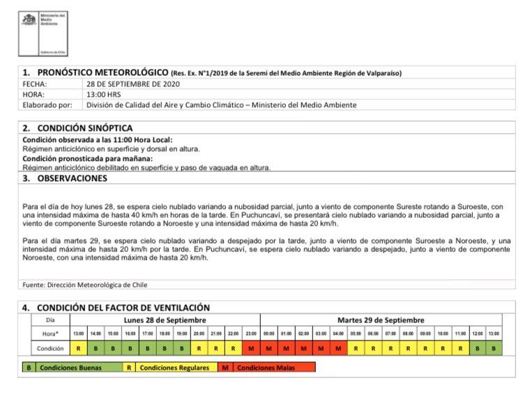 Pronóstico para el día de hoy lunes 28 de septiembre, para las comunas de #ConCon #Quintero y #Puchuncaví  @muniquintero @PuchuncaviMuni @municoncon https://t.co/HXaLvLwwyx