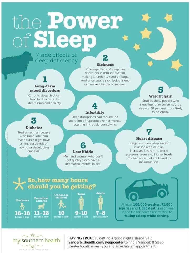 The power of sleep 💤 💜👍 #YouMatterAlways #thepowerofsleep #getenoughsleep #strugglingtosleep #selfcare #healthbenefitsofsleep https://t.co/JUeuR9k0mY