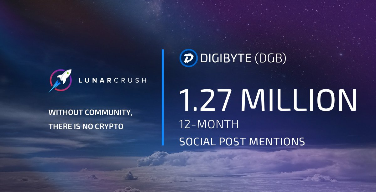 Digibyte has had 1,277,384 social post mentions over the last year, an increase of 290.2%. This metric includes mentions of #digibyte $dgb + other related @DigiByteCoin terms & seeks to measure overall community interest.  https://t.co/lUKLUApifR https://t.co/4XM6hhvEqd
