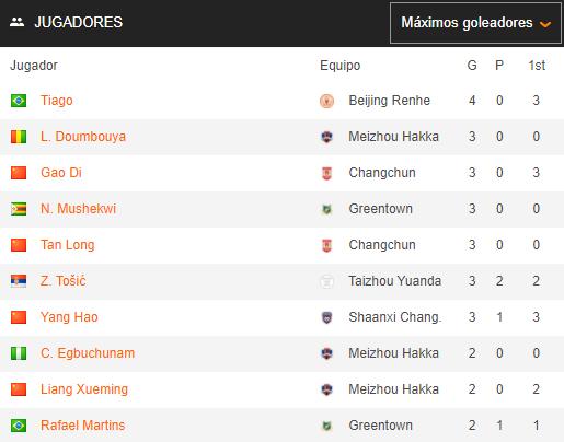 Así queda la clasificación de máximos goleadores de la #LeagueOne tras la #Jornada5: https://t.co/O2NTYxlTtD
