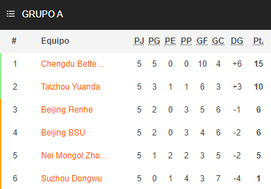 Así están las clasificaciones de los grupos de la #LeagueOne tras la #Jornada5: https://t.co/6snIVayn3a