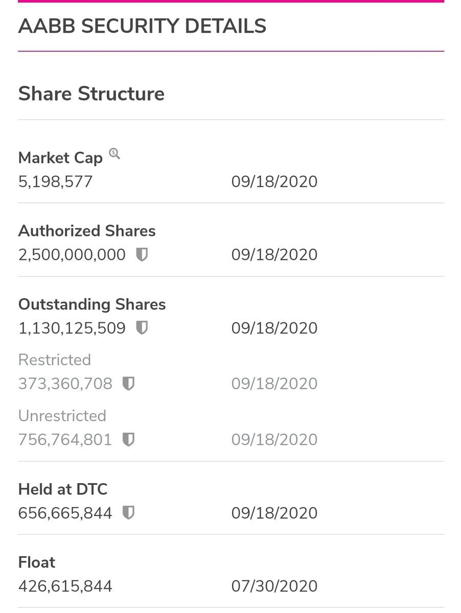 $AABB Investor Page Info https://t.co/A03Q42kIbR  #Gold #Silver #wsj #nytimes #business #reuters #forbes #marketwatch #cnn #bet #foxnews #latimes #CBD #Crainschicago #usatoday #realdonaldtrump  #barronsonline #cannabis #IBDinvestors #BW #cnnmoneyinvest #wgn #espn #investment https://t.co/8zDo8S4cpj