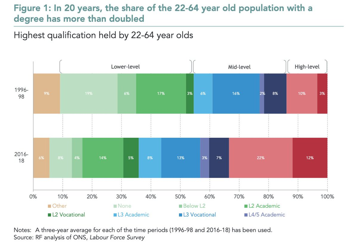 Even before the coronavirus and the economic crisis that has come with it, @resfoundation have shown that more than one-third of adults in the UK were without a Level 3 (including nearly one-in-three 25-28 -year olds). 2/9 https://t.co/j9cqci4CgR https://t.co/Xxp6R7r1b0
