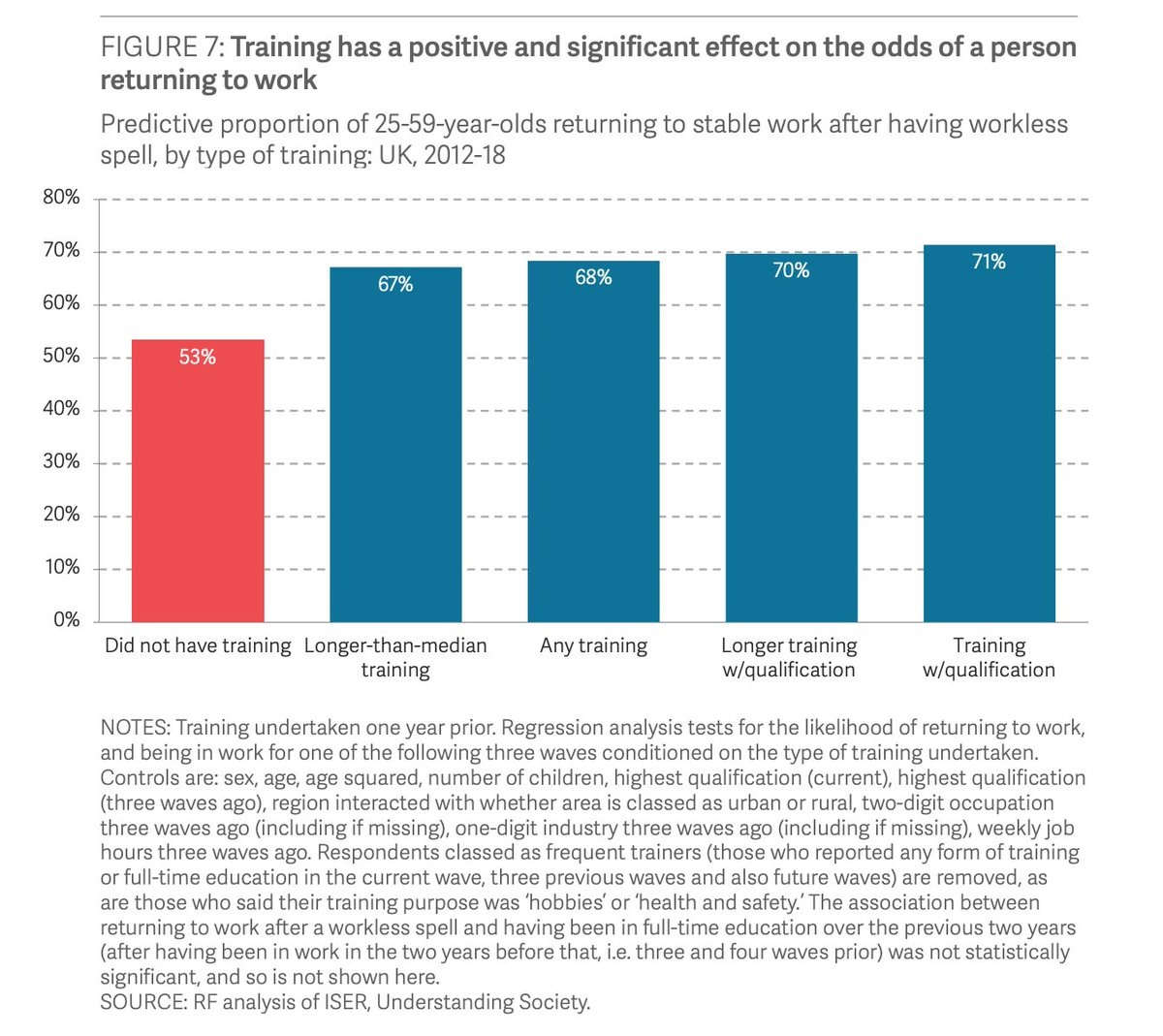 And in fact, recent research from @resfoundation shows that education & training can have a significant effect on the odds of a person returning to work...even if our analysis looked at data from a more buoyant labour market.  https://t.co/VkraXF6Or4 5/9 https://t.co/ol8Hs1gouI
