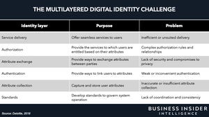 Check it. DIGITAL IDENTITY AND THE FUTURE OF BANKING: How digital identity can slash the costs of onboarding and regulatory compliance by up to 70% for banks https://t.co/n74FcjUJbT via @businessinsider #tech #digital #data #business https://t.co/hGtqMfpZUB
