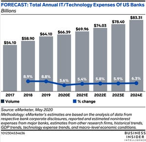 Learn out. US BANKING TECH SPEND FORECAST: What's driving IT spend growth in the US, how it will be impacted by COVID-19, and what the new normal could look like https://t.co/r0mMC55fD3 via @businessinsider #tech #digital #data #business https://t.co/EK3JQXDzMU