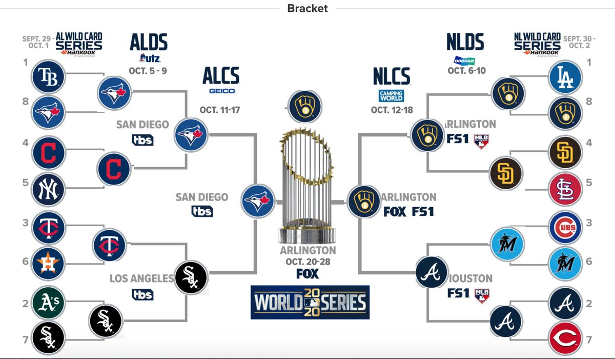 Someone asked me to make a postseason bracket on which fan bases I like the most. https://t.co/fqZFNcEQml