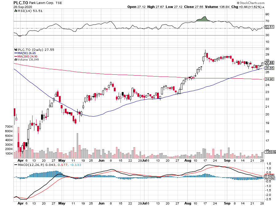 Very nice bull flag formed on $PLC.TO  Looks like it's breaking out on good volume #Bullish  Stop loss around $26, price target about $30  $SPY $TSX $QQQ https://t.co/rlqrr1WDqN