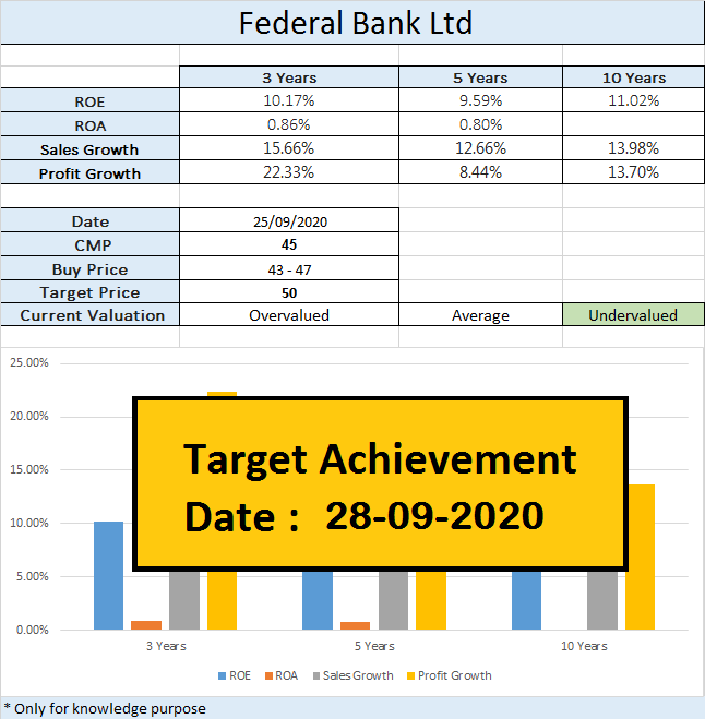 Our Given Recommendations Target Has Hit Its Goal.  #Stock #indianstockmarket #stockstowatch #beststocks #performingstocks #investment #financialplanning #investingtips #investingforbeginners #equities  #bonds #finance #gold #money #forex #economy #dividends #Finances #wealth https://t.co/5wEDm3UBD5