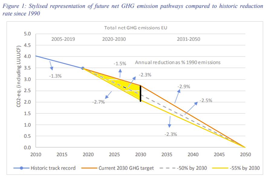 Het ambitieniveau van ons klimaatbeleid wordt op EU-niveau vast gelegd.   België moet zich uitspreken over verhoging van doel van -40% naar -55% in 2030.   Dat is een verschil van >3 miljard ton minder CO2-emissies (gele zone) in 10 jaar.  25 keer uitstoot België.  Quid @VlaReg? https://t.co/ip6B1wMAGs