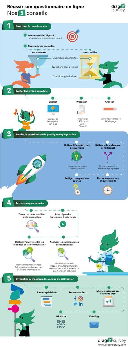 [#Infographie] 5 astuces pour réussir son questionnaire en ligne https://t.co/se2J9e8MGs #Infographie #Sondage #Questionnaire https://t.co/lxRGekB1N1