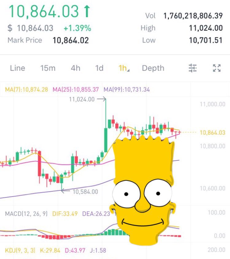 I've never known a pattern more reliable than the infamous $btc #Bart pattern 😂 Works everytime! #btc #TA #technicalanalysis https://t.co/EKCdSojaYp