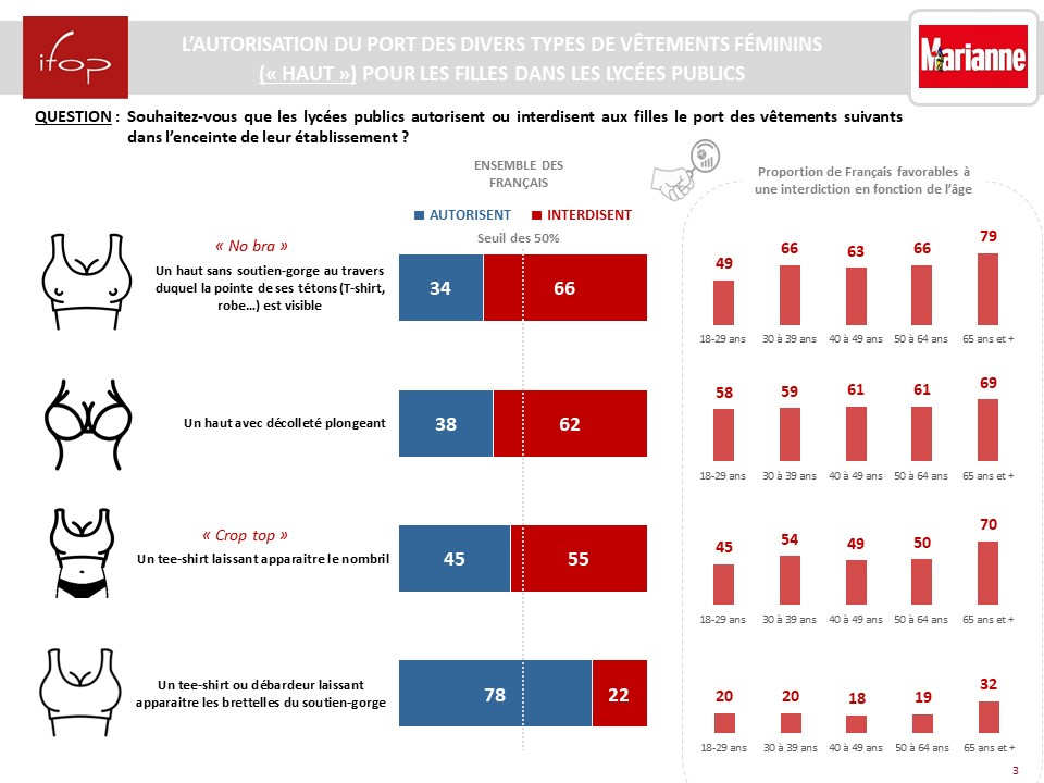 """📊Qu'est-ce qu'une """"tenue correcte"""" au lycée ?   55% des Français souhaitent interdirent le crop top pour les jeunes lycéennes  66% le """"No bra""""  #14septembre #balancetonbahut   ➡️Etude @IfopOpinion X @MarianneleMag  https://t.co/2ACshgl3eb https://t.co/FmNp9HliJo"""