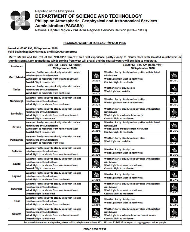 REGIONAL WEATHER FORECAST for #NCR_PRSD Issued at: 5:00 PM, 29 September 2020 Valid Beginning: 5:00 PM today - 5:00 AM tomorrow  https://t.co/ybJTTF5X0f https://t.co/rGhmGPLVvi