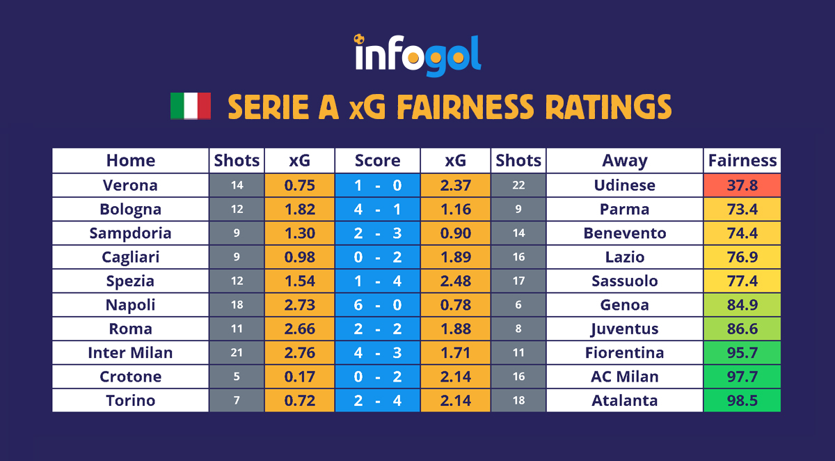 Serie A Round 2 xG Results