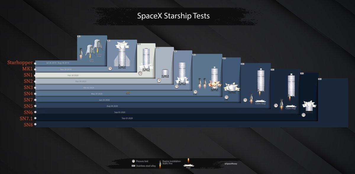 🔴 Aquí está la primera prueba/versión de la infografía q muestra la evolución de la #Starship de @SpaceX. Agradecería difusión e ideas para incorporar datos y poder mejorarla. https://t.co/0afbrnbA0C