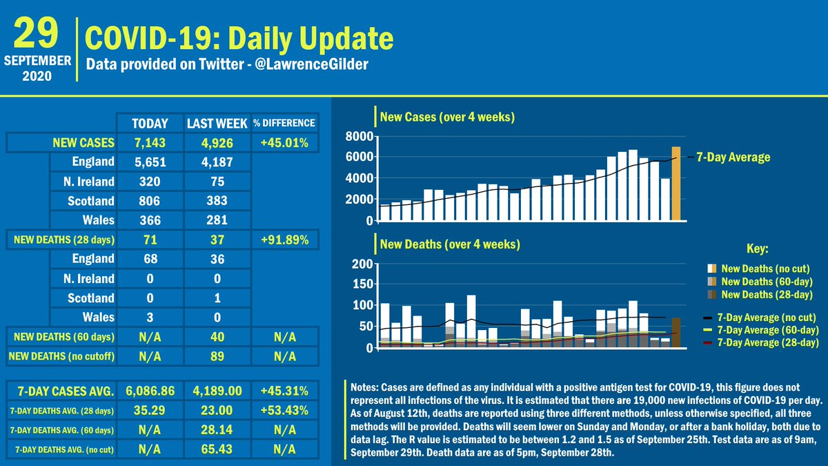 #DailyCovidUpdate | 29th September 2020  - Cases: 446,156 (+7,143) - Deaths (28-day): 42,072 (+71) - Deaths (60-day): 45,955 (N/A) - Deaths (no-cutoff): 49,020 (N/A)  - Case AVG: 6,086.86 - Death AVG 28-day: 35.29 - Death AVG 60-day: N/A - Death AVG no cut: N/A https://t.co/LbFZtOpbg2