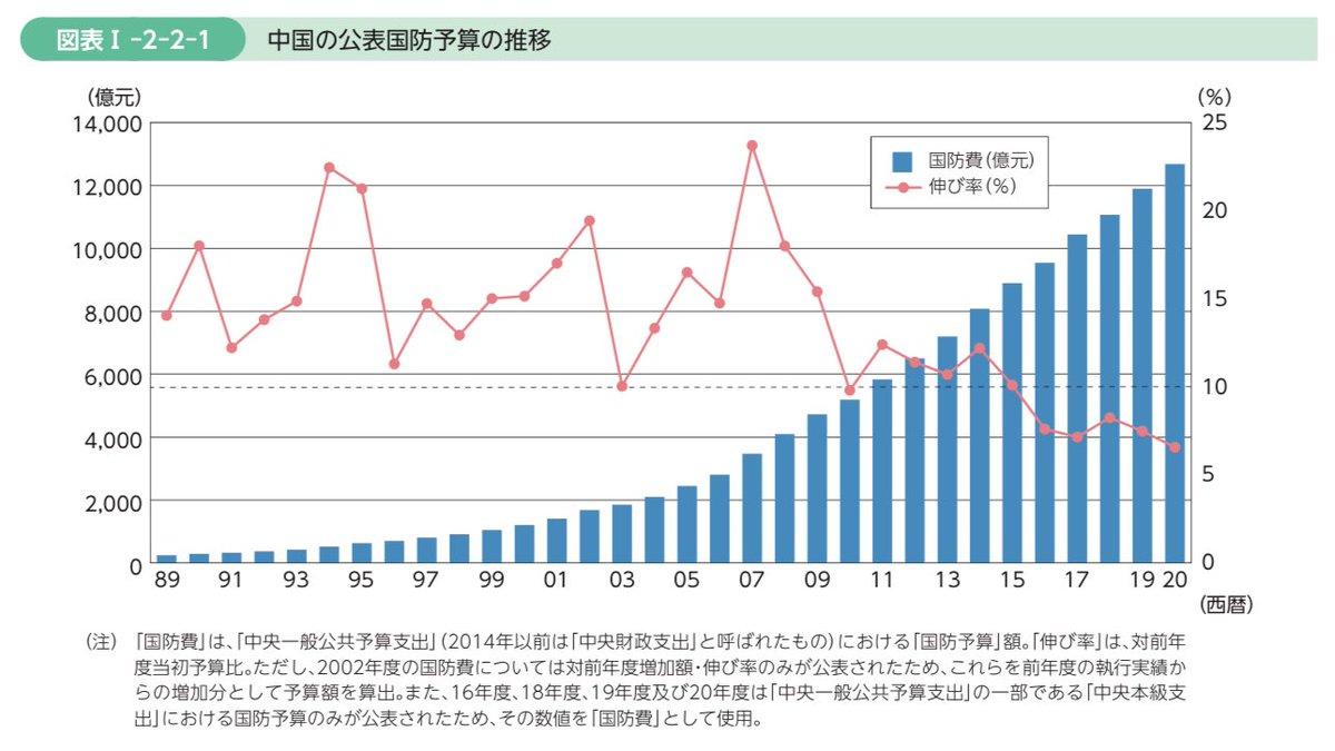 〈令和2年版 #防衛白書📖 その9〉✍️Ⅰ部2章2節 中国の公表国防費は、透明性を欠いたまま継続的に高い水準で増加しています。2020年度の中国の国防予算は日本円で約20兆2,881億円であり、日本の令和2年度防衛関係費約5兆688億円のおよそ4倍となっています。 https://t.co/fpVgDnP6ux https://t.co/Xws41WMAFa