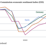 Image for the Tweet beginning: Improvement in September economic sentiment