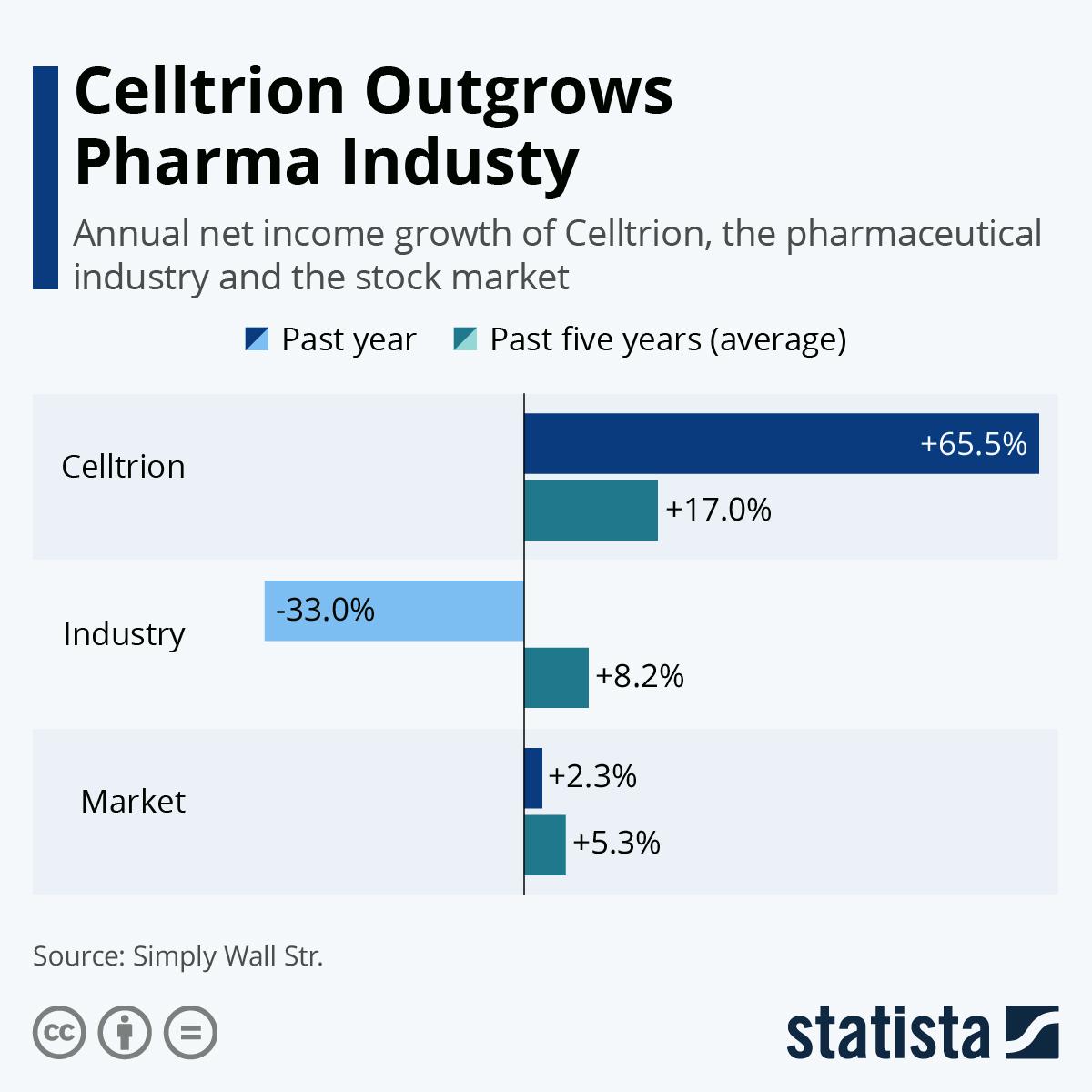 Celltrion Outgrows Pharma Industry https://t.co/6J1NwNOPIn #tech #digital #data #business https://t.co/XZtHMaNcTa