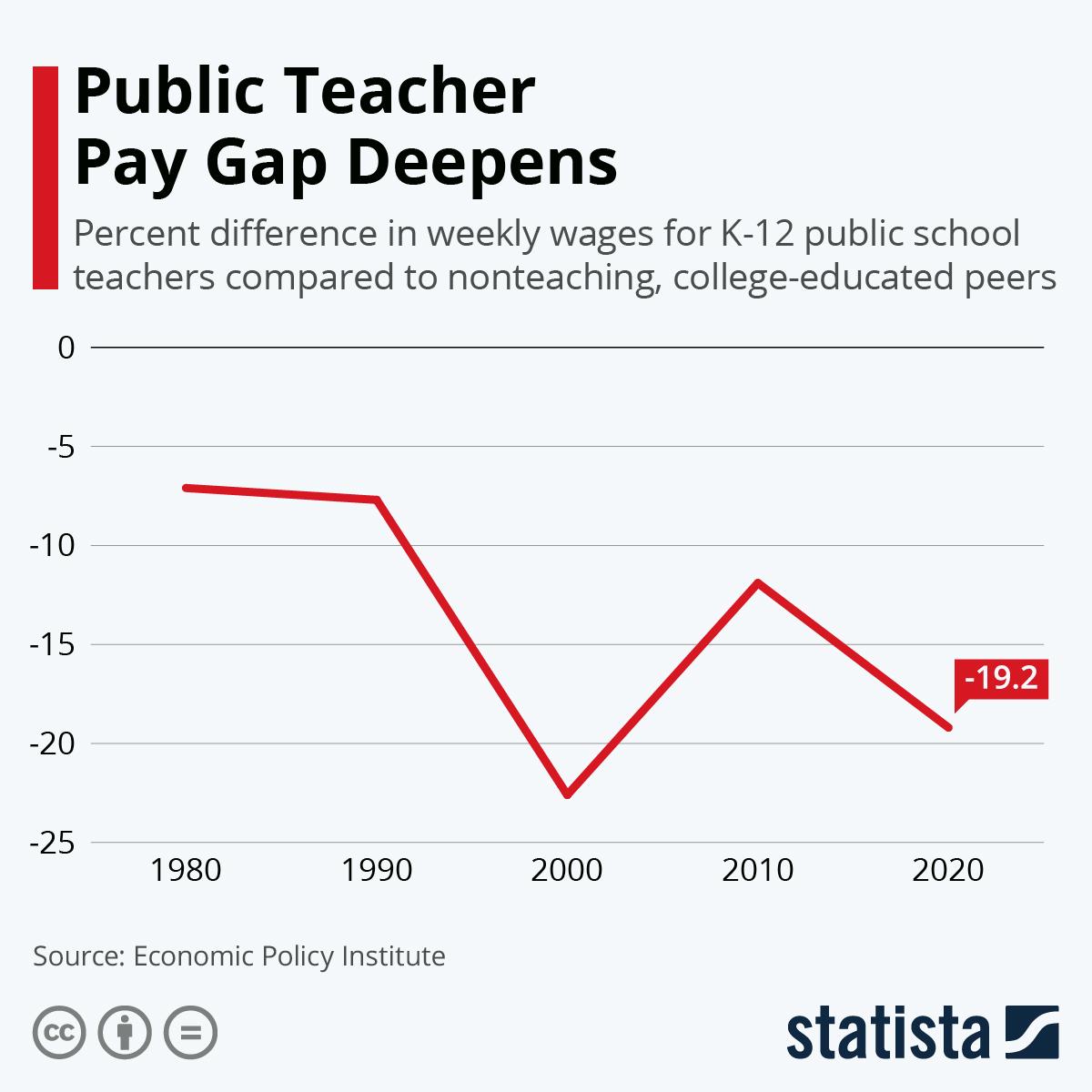 Public Teacher Pay Gap Deepens https://t.co/APk2AGLjss #tech #digital #data #business https://t.co/9wYk7fDdSm