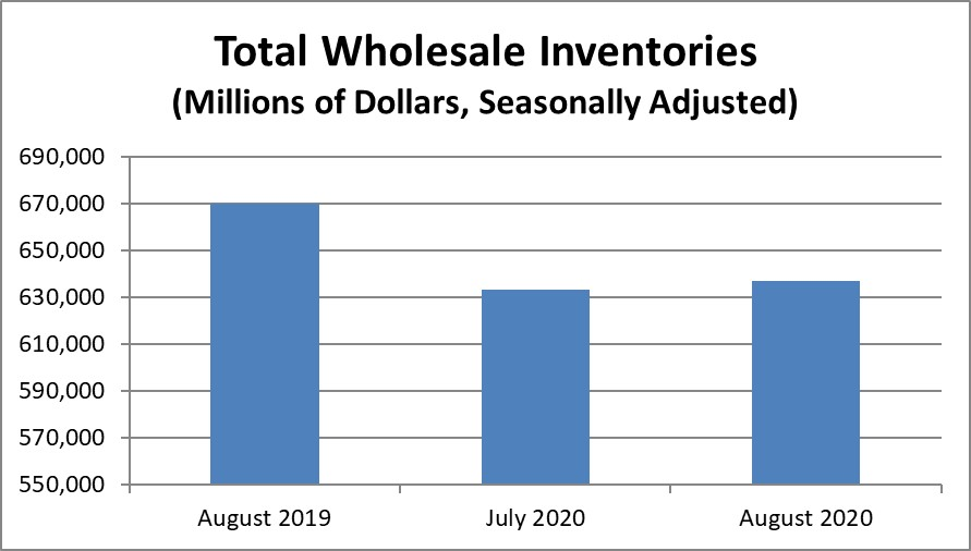 August 2020 #wholesale advance #inventories were $637.0B, up 0.5% from July 2020 (seasonally adjusted). go.usa.gov/xUNS3 #Census