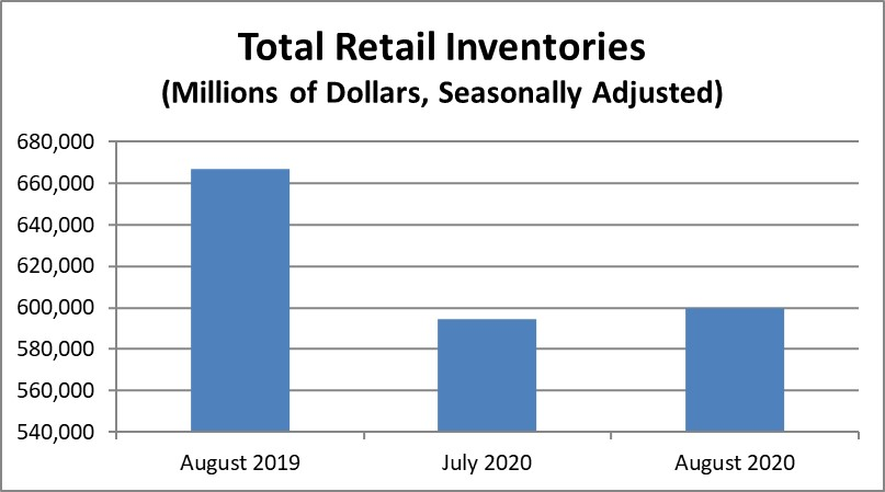 August 2020 #retail advance #inventories were $599.7B, up 0.8% from July 2020 (seasonally adjusted). #Census