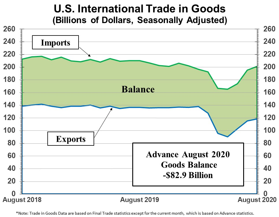 August 2020 advance #international_trade deficit in goods was $82.9B, up 3.5% from July 2020 (seasonally adjusted). #Census